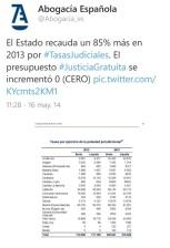 El Consejo General de la Abogacía Española denuncia por enésima vez, ahora en este tuit de mayo 2014, que las tasas judiciales no financian la Justicia Gratuita